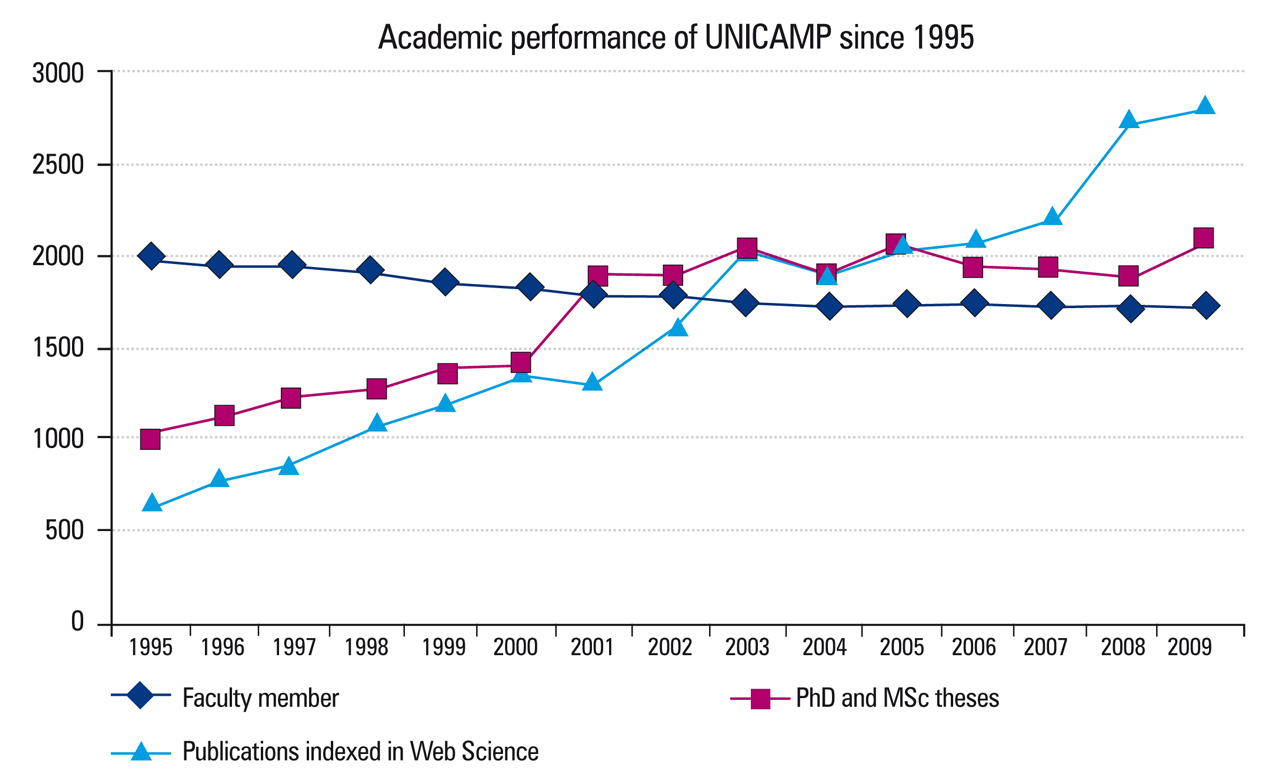 Academic performance of UNICAMP